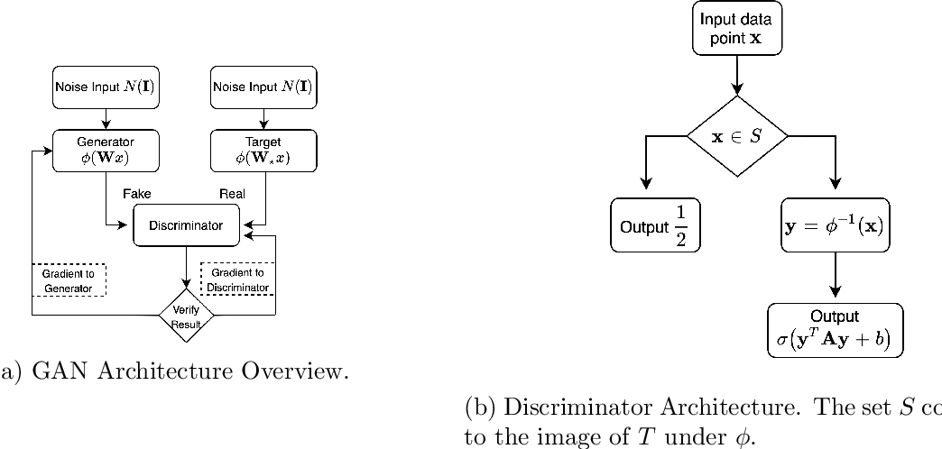 Figure 1 for Convergence and Sample Complexity of SGD in GANs