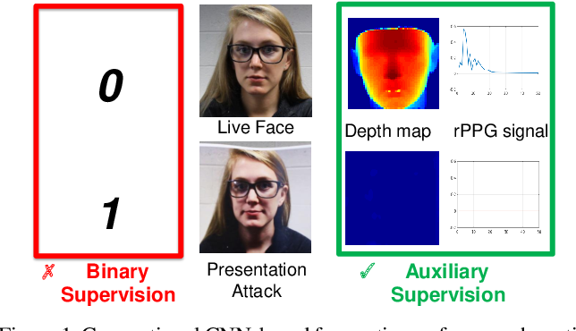 Figure 1 for Learning Deep Models for Face Anti-Spoofing: Binary or Auxiliary Supervision