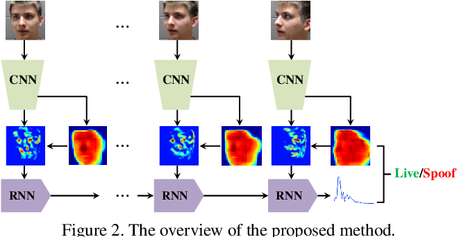 Figure 3 for Learning Deep Models for Face Anti-Spoofing: Binary or Auxiliary Supervision