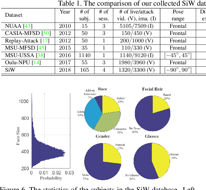 Figure 2 for Learning Deep Models for Face Anti-Spoofing: Binary or Auxiliary Supervision