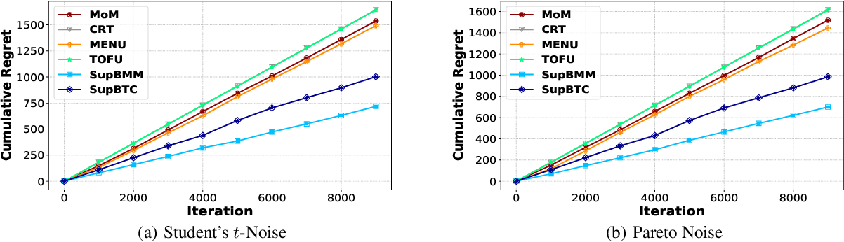 Figure 1 for Nearly Optimal Regret for Stochastic Linear Bandits with Heavy-Tailed Payoffs