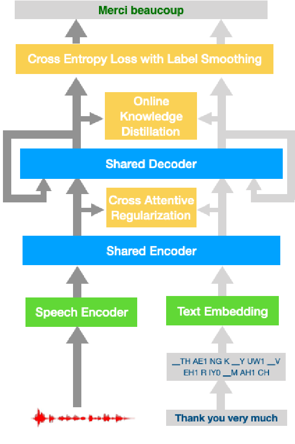 Figure 1 for Improving Speech Translation by Understanding and Learning from the Auxiliary Text Translation Task