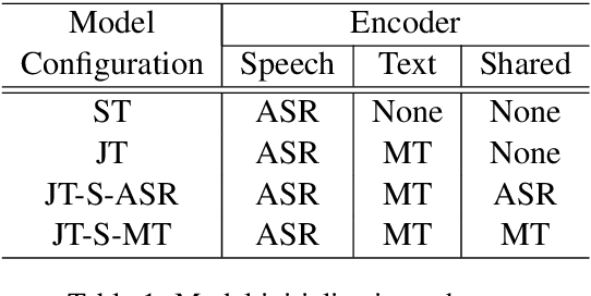 Figure 2 for Improving Speech Translation by Understanding and Learning from the Auxiliary Text Translation Task