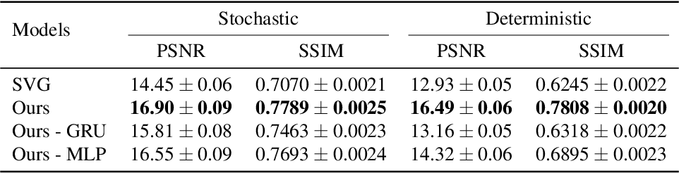 Figure 3 for Stochastic Latent Residual Video Prediction