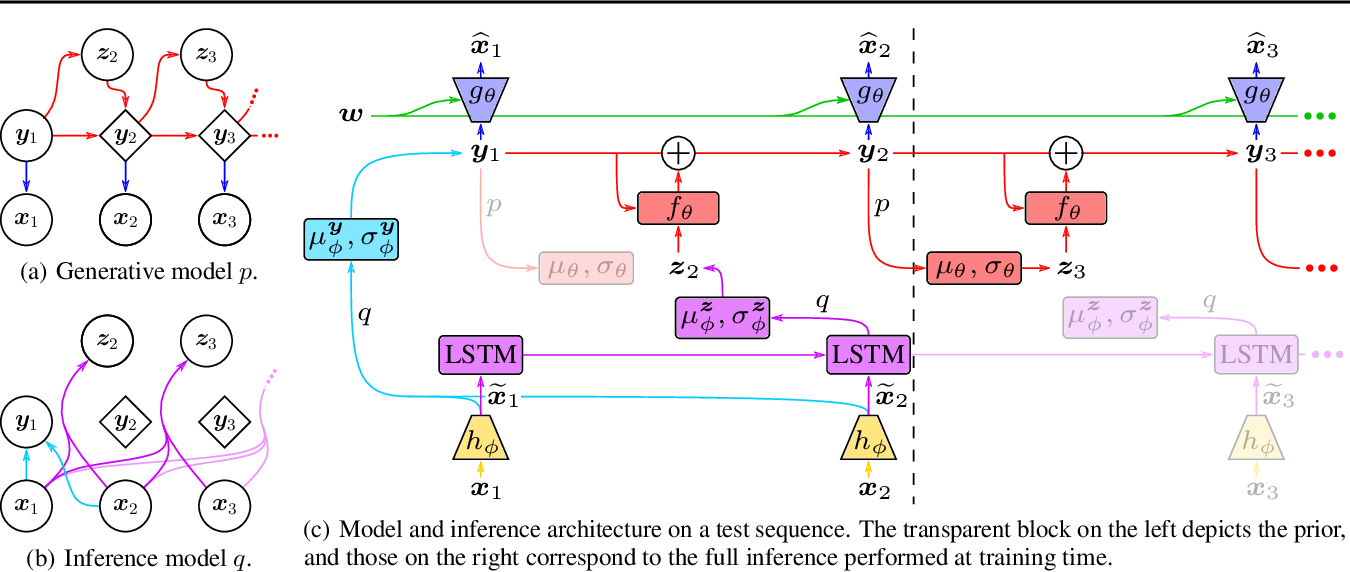 Figure 1 for Stochastic Latent Residual Video Prediction