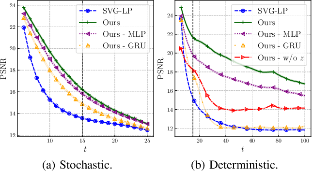 Figure 4 for Stochastic Latent Residual Video Prediction