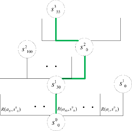 Figure 3 for Reinforcement Learning for the Unit Commitment Problem