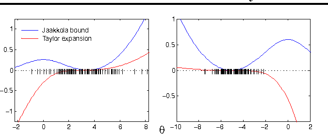 Figure 1 for Variational Bayesian Inference with Stochastic Search