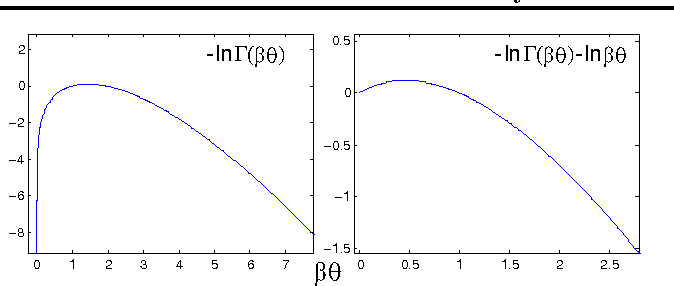 Figure 3 for Variational Bayesian Inference with Stochastic Search
