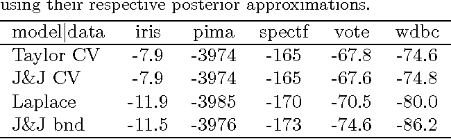 Figure 2 for Variational Bayesian Inference with Stochastic Search