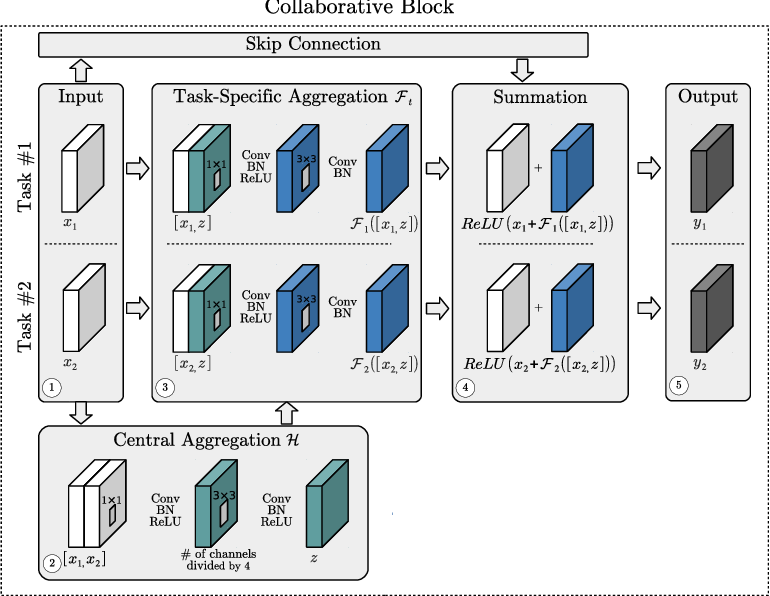 Figure 1 for Multi-Task Learning by Deep Collaboration and Application in Facial Landmark Detection