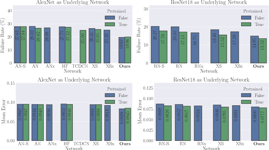 Figure 4 for Multi-Task Learning by Deep Collaboration and Application in Facial Landmark Detection
