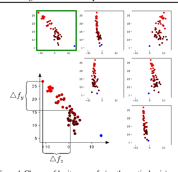 Figure 1 for The Odds are Odd: A Statistical Test for Detecting Adversarial Examples