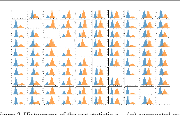 Figure 3 for The Odds are Odd: A Statistical Test for Detecting Adversarial Examples