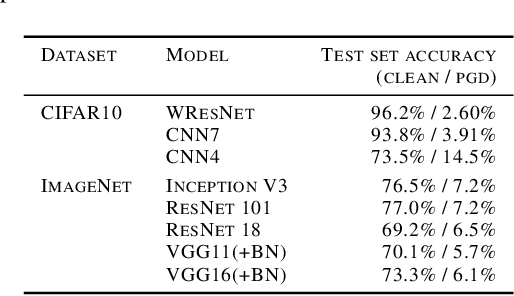 Figure 2 for The Odds are Odd: A Statistical Test for Detecting Adversarial Examples