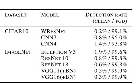 Figure 4 for The Odds are Odd: A Statistical Test for Detecting Adversarial Examples