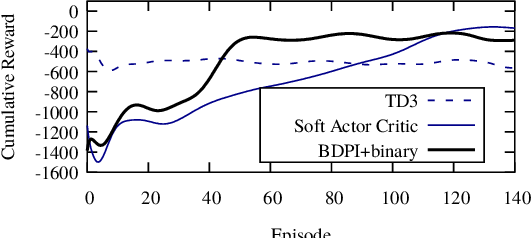 Figure 4 for Sample-Efficient Model-Free Reinforcement Learning with Off-Policy Critics