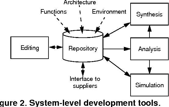 Figure 2 from Methods and tools for systems engineering of