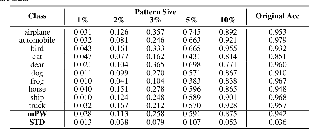 Figure 2 for What Do Deep Nets Learn? Class-wise Patterns Revealed in the Input Space