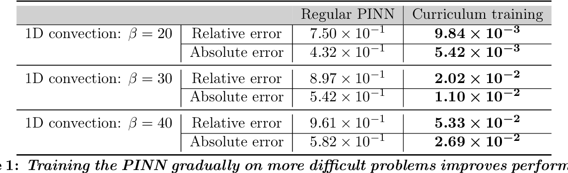 Figure 2 for Characterizing possible failure modes in physics-informed neural networks