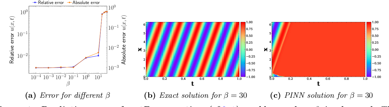 Figure 1 for Characterizing possible failure modes in physics-informed neural networks