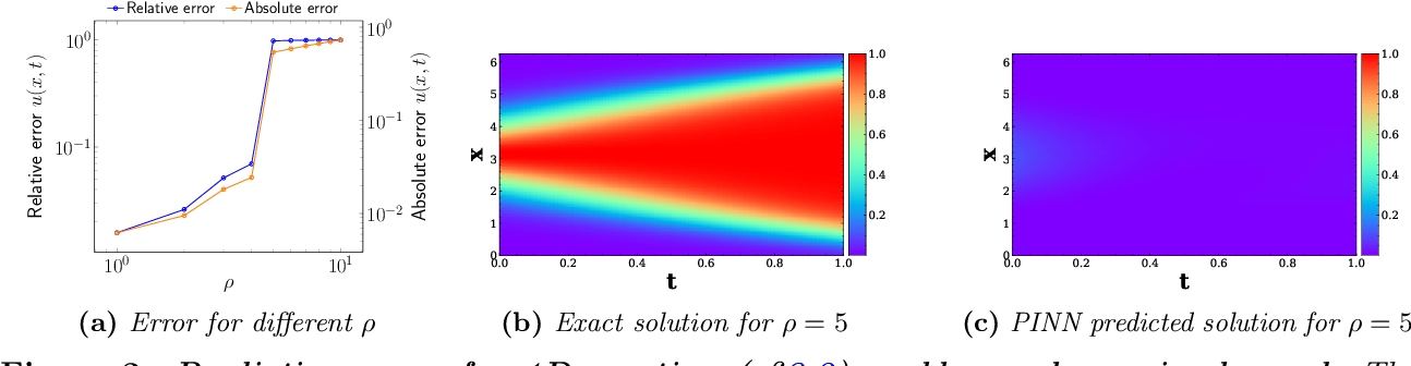 Figure 3 for Characterizing possible failure modes in physics-informed neural networks