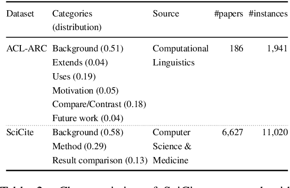 Figure 4 for Structural Scaffolds for Citation Intent Classification in Scientific Publications