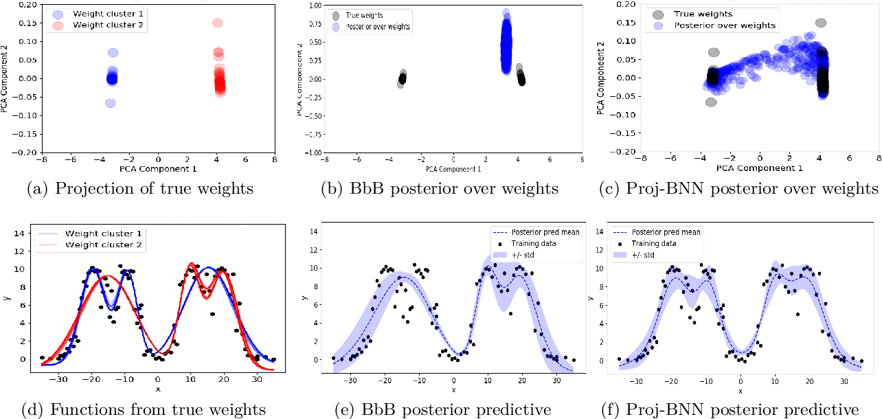 Figure 2 for Projected BNNs: Avoiding weight-space pathologies by learning latent representations of neural network weights