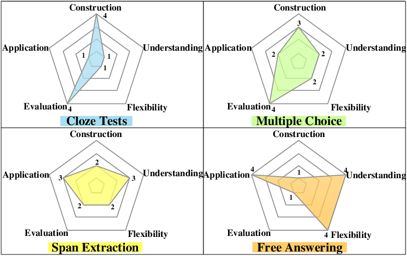 Figure 3 for Neural Machine Reading Comprehension: Methods and Trends
