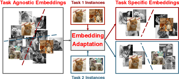 Figure 1 for Learning Embedding Adaptation for Few-Shot Learning