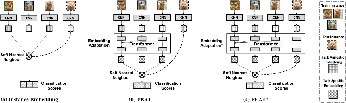 Figure 3 for Learning Embedding Adaptation for Few-Shot Learning