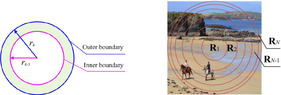Figure 4 for Perceptual Robust Hashing for Color Images with Canonical Correlation Analysis