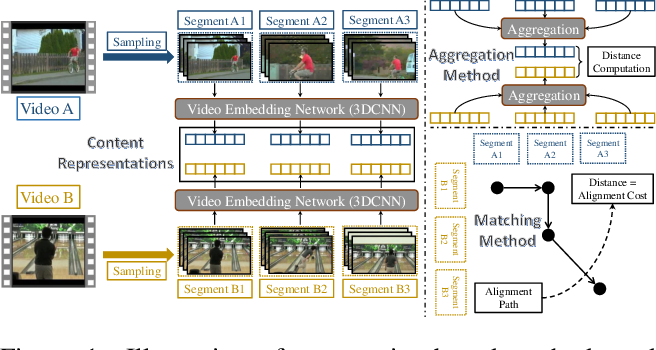 Figure 1 for Few-Shot Action Recognition with Compromised Metric via Optimal Transport