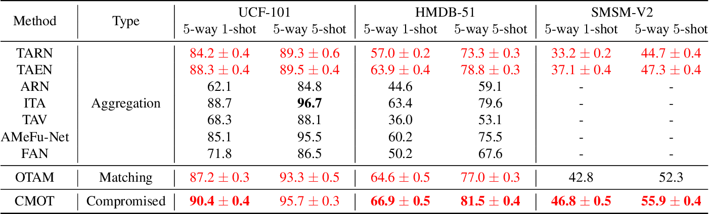 Figure 4 for Few-Shot Action Recognition with Compromised Metric via Optimal Transport