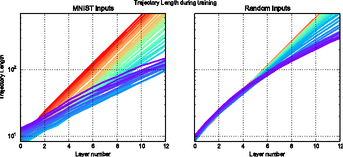 Figure 4 for Survey of Expressivity in Deep Neural Networks