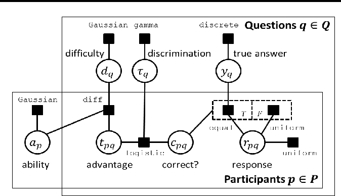 Figure 1 for How To Grade a Test Without Knowing the Answers --- A Bayesian Graphical Model for Adaptive Crowdsourcing and Aptitude Testing