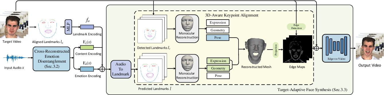 Figure 2 for Audio-Driven Emotional Video Portraits