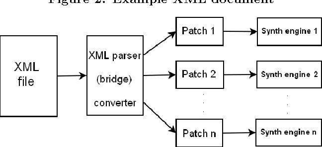 figure 3: system block diagram