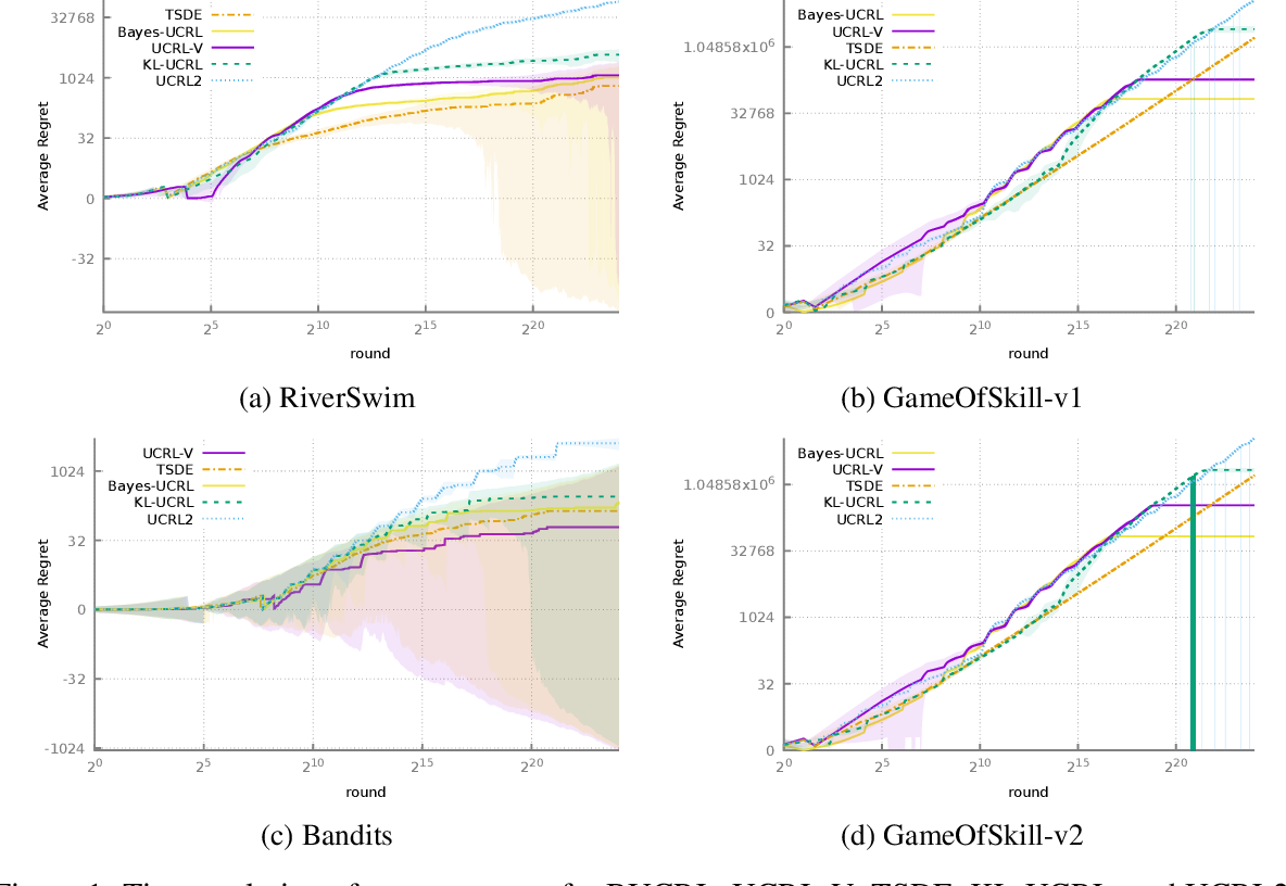 Figure 1 for Near-optimal Bayesian Solution For Unknown Discrete Markov Decision Process