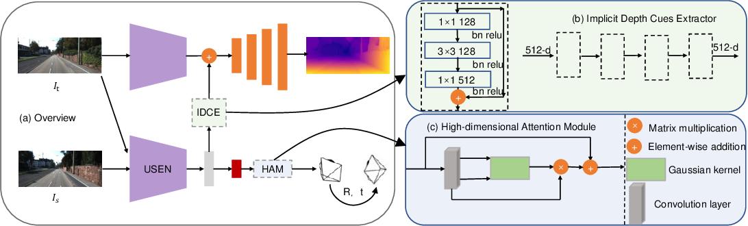 Figure 1 for Self-Supervised Joint Learning Framework of Depth Estimation via Implicit Cues