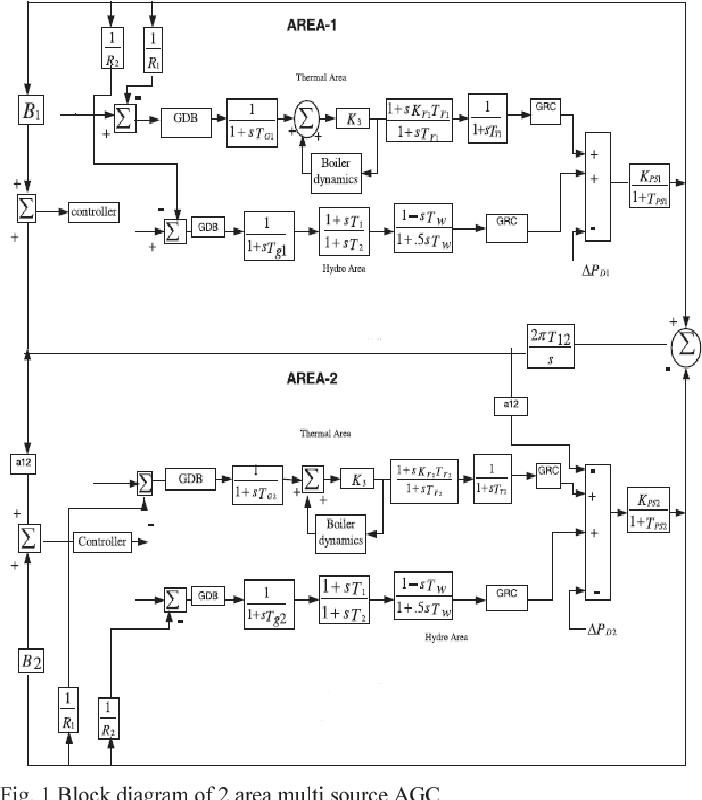 Fig. 1 Block diagram of 2 area multi source AGC