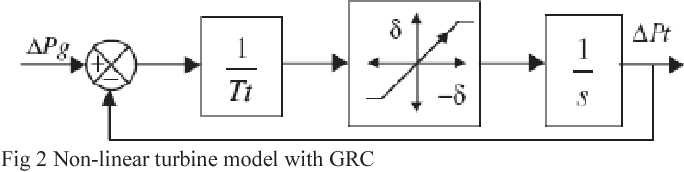 Fig 2 Non-linear turbine model with GRC