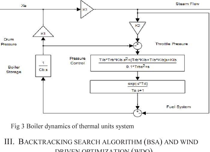 Fig 3 Boiler dynamics of thermal units system
