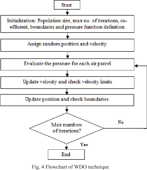 Fig. 4 Flowchart of WDO technique