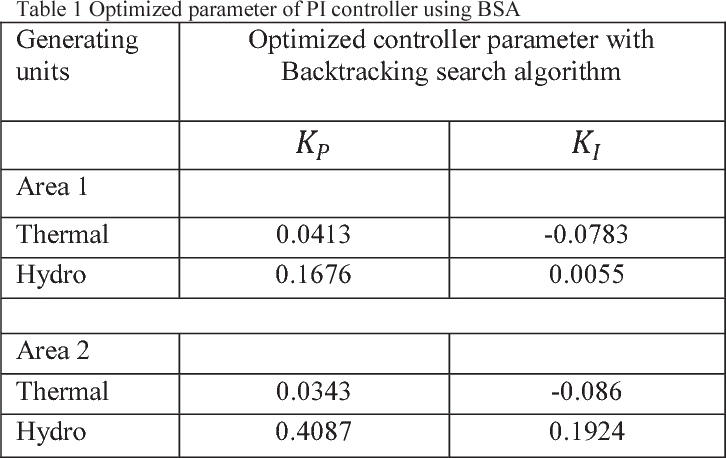 Table 1 Optimized parameter of PI controller using BSA