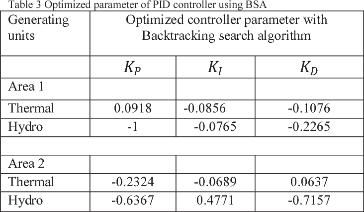 Table 3 Optimized parameter of PID controller using BSA