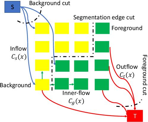 Figure 1 for An End-to-End learnable Flow Regularized Model for Brain Tumor Segmentation