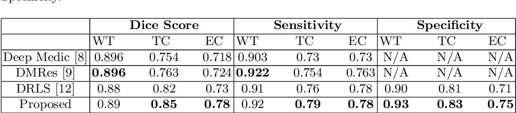 Figure 2 for An End-to-End learnable Flow Regularized Model for Brain Tumor Segmentation