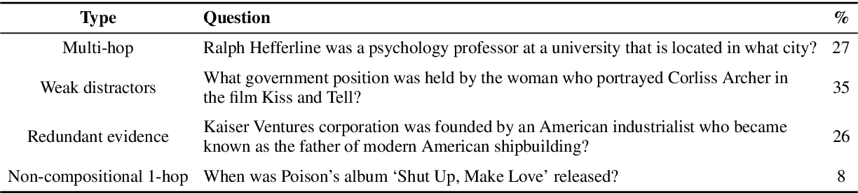 Figure 3 for Compositional Questions Do Not Necessitate Multi-hop Reasoning