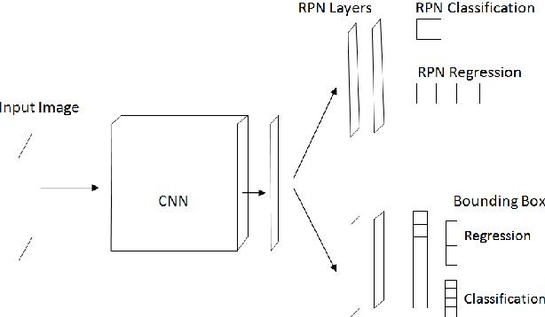 Figure 2 for UBSegNet: Unified Biometric Region of Interest Segmentation Network